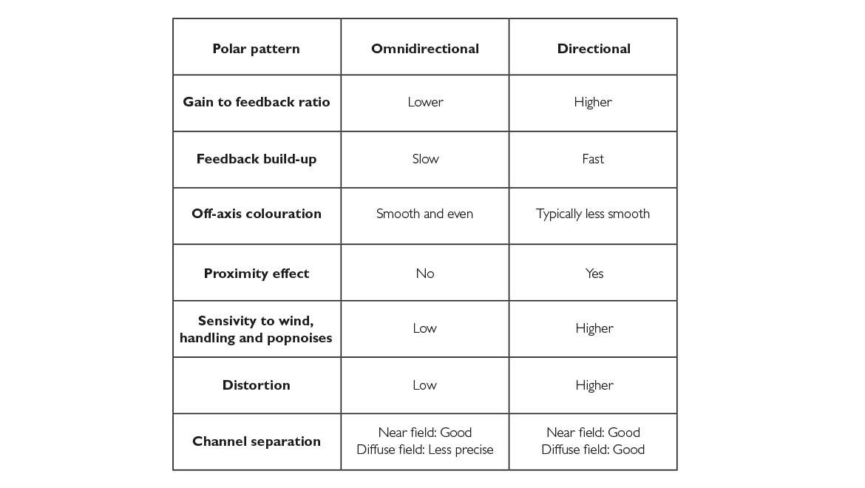 Directional-vs-Omnidirectional-Microphones-L-1_1.jpg