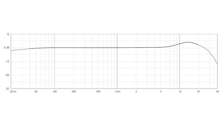 6066-OC-dfine-6066-Omni-Headset-Mic-frequency-response.jpg