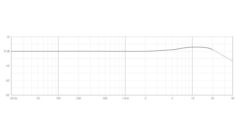 4166-OC-F-dfine-CORE-4166-Slim-Omni-Flex-Earset-Mic-frequency-response.jpg