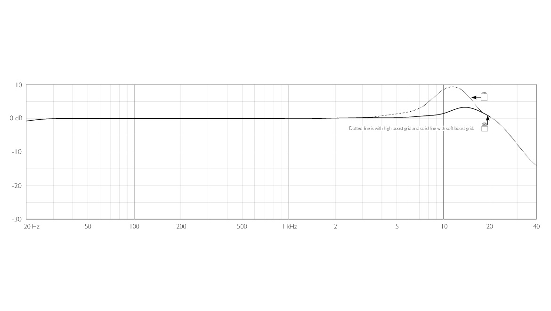 4266-OC-F-dfine-CORE-4166-Slim-Omni-Flex-Earset-Mic-frequency-response.jpg