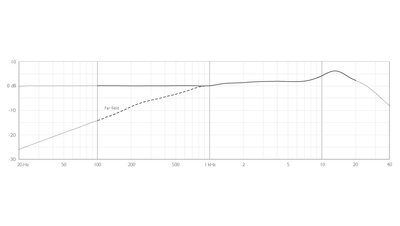 4288-DC-F-B-LE-dfine-CORE-4288-Directional-Flex-Earset-Mic-120-mm-Boom-frequency-response-near-and-far-field.jpg