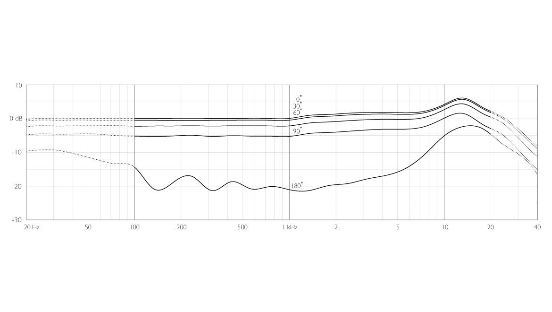 4288-DC-F-B-LE-dfine-CORE-4288-Directional-Flex-Earset-Mic-120-mm-Boom-frequency-response.jpg