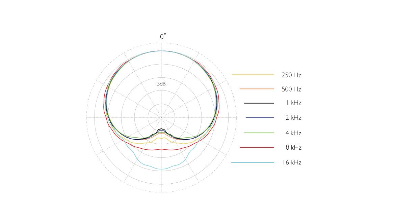4288-DC-F-B-LE-dfine-CORE-4288-Directional-Flex-Earset-Mic-120-mm-Boom-polar-pattern.jpg
