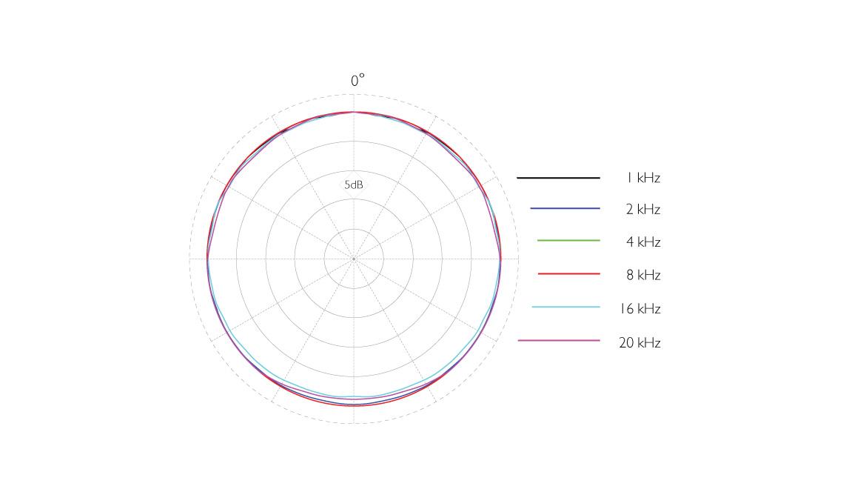 4006A-ddicate-4006A-Omni-Microphone-polar-pattern-nose-cone-veritical.jpg