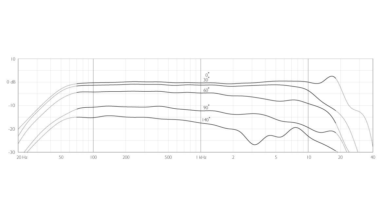 4017B-ddicate-4017B-Shotgun-Microphone-frequency-response.jpg