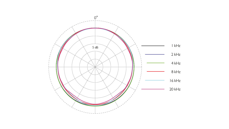 6060-61-66-subminiature-microphone-polar-pattern-web.jpg