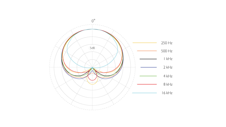 4099-DL-dvote-4099-Stereo-Mic-polar-pattern.jpg